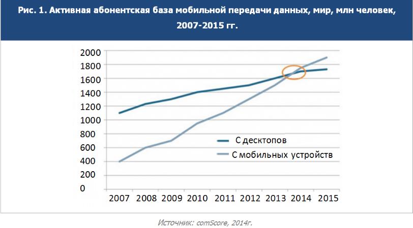 comscore-2014-rost-mobilnogo-trafika