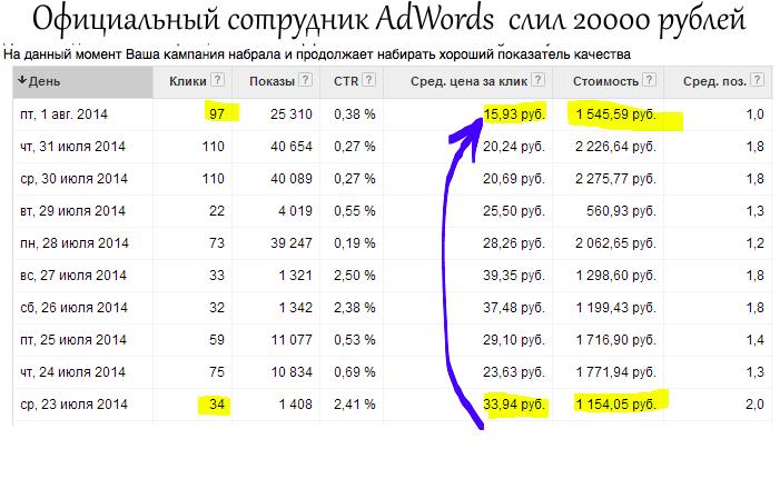 kak-sotrudnik-Google-slil-20000-rub-zakazchika