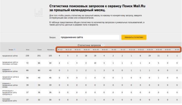 statistika_zaprosov
