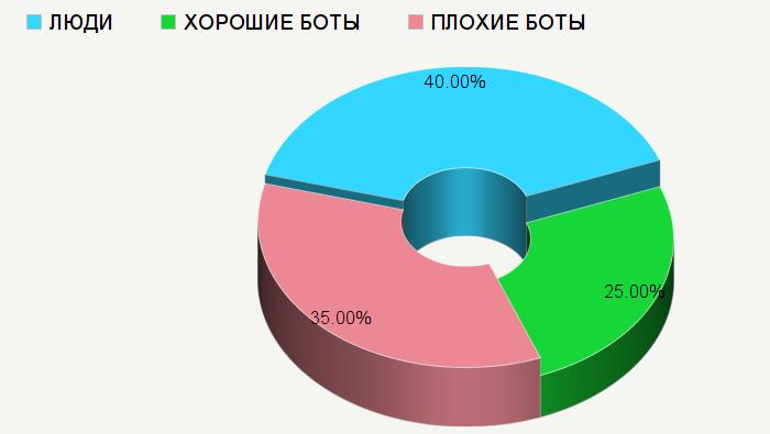 Traffic_ratio