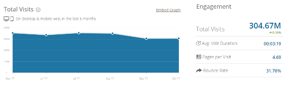 Similarweb-data