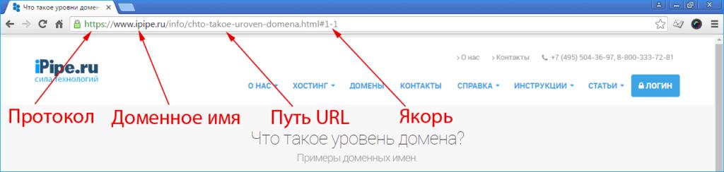 правильное структурирование URL-адресов