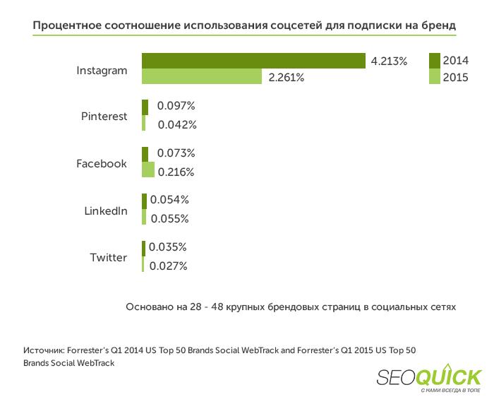 Процентное соотношение использование соцсетей для подписки на бренд